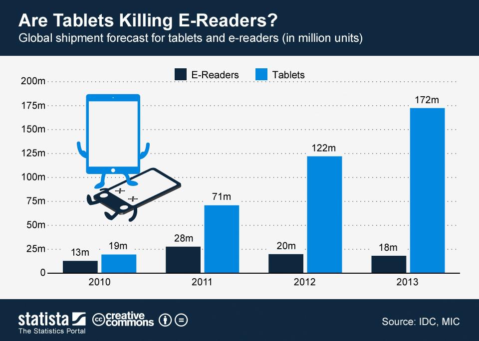Tablet E Smartphone 2013 Aspettative Previsioni
