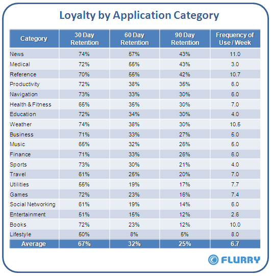 http://www.solotablet.it/immagini/Loyalty_by_AppCategory_Table.png
