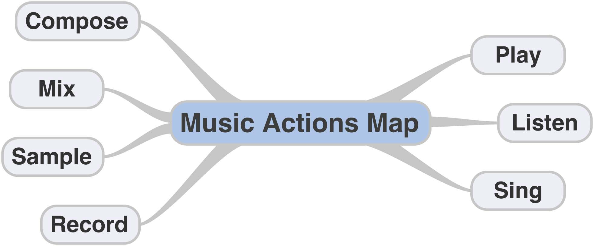 Music Actions Eng