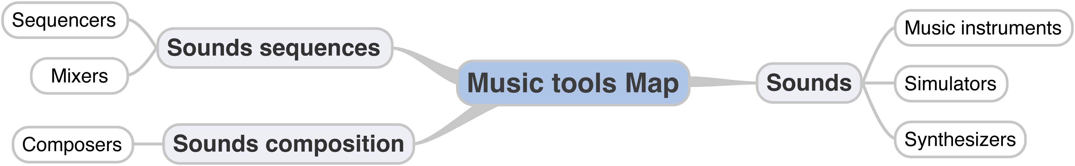 Music Tools Map eng