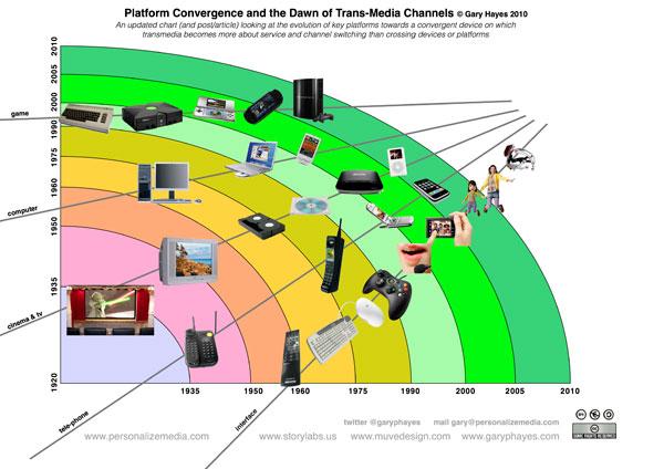 convergenza2.jpg