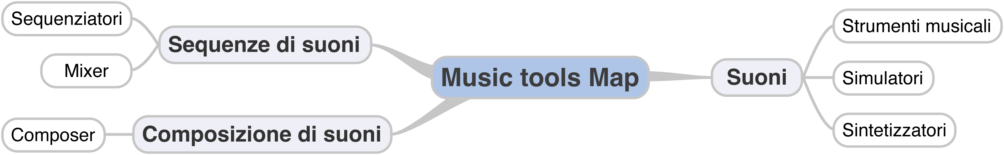 Music Tools Map