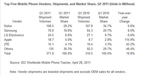 mercato smartphone 2011