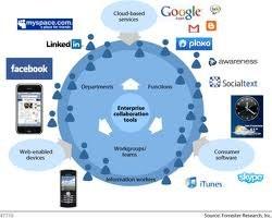 Cio e consumerizzazione dell'IT, se non ora quando