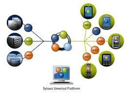 Sybase Unwired Platform di Sap sempre più Mobile