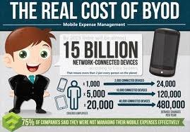 Vuoi risparmiare? Attenzione al BYOD!