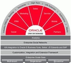 Il CRM di Oracle va anche sui dispositivi mobili