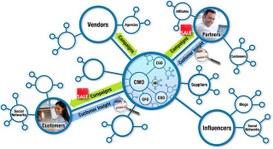 L'automazione delle attività marketing si fa con le APP