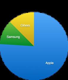iPad in azienda, non c'è storia per Android
